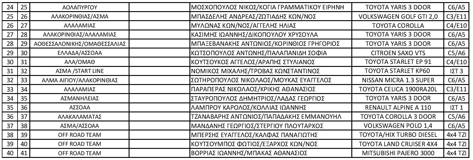 Entry List myKTEO Fthinoporino Rally 2020 page 0055